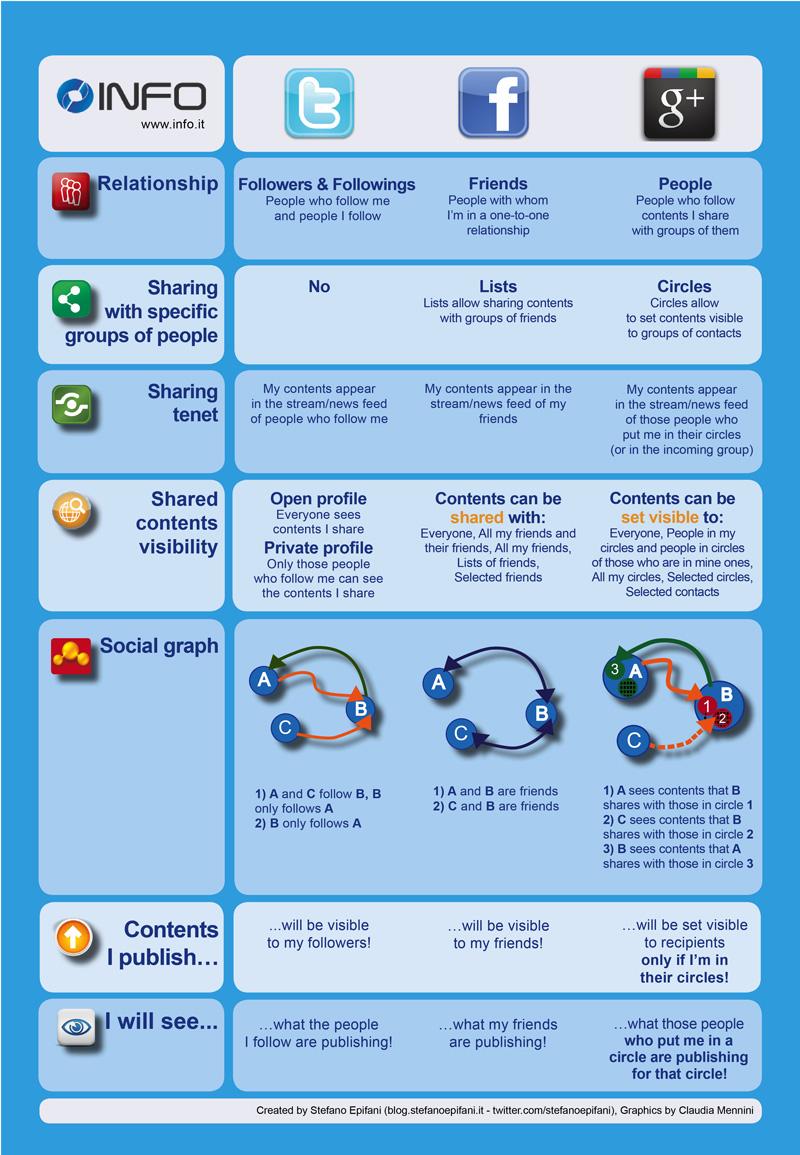 3 Sosyal Gücün Karşılaştırılması [infografik]