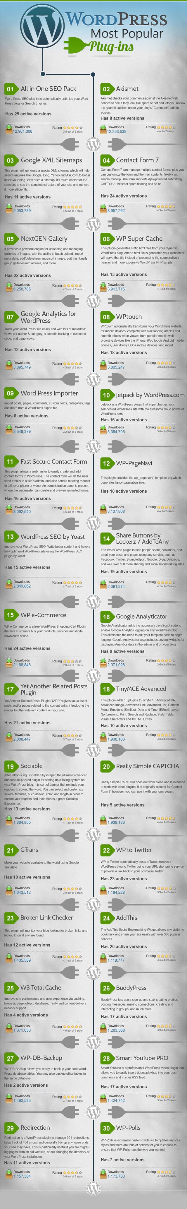 En Popüler WordPress Eklentileri [İnfografik]