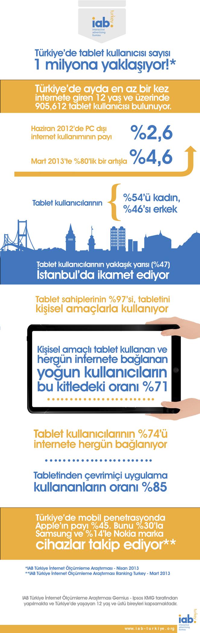 Türkiyede Tablet Kullanımı