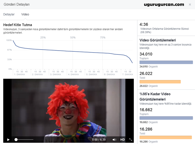 Facebook Video İstatistikleri