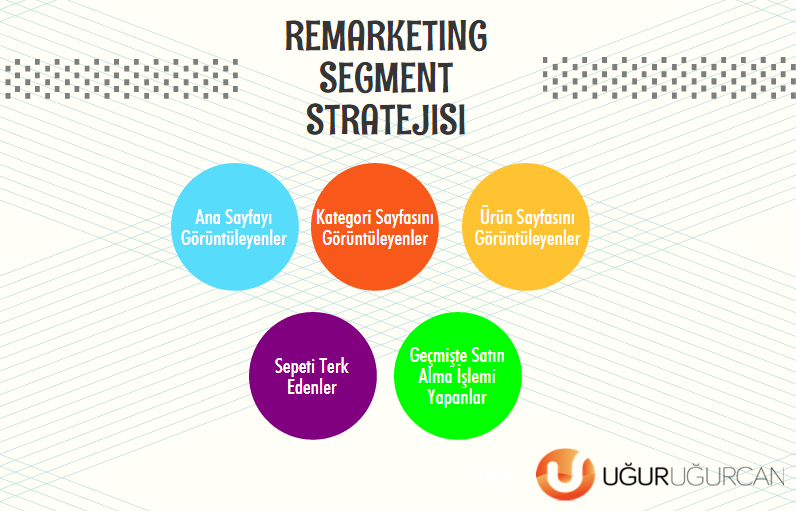 Remarketing segment stratejisi