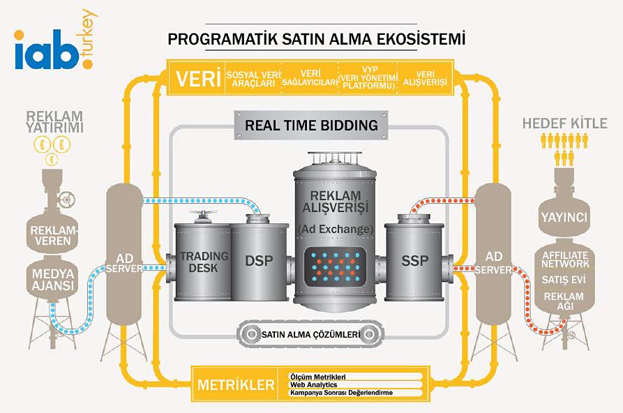Programatik Satınalma ve Real Time Bidding Ekosistemi / Kaynak: IAB Türkiye