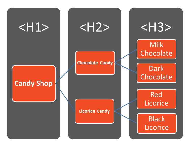 h1 h2 h3 nasıl kullanılır